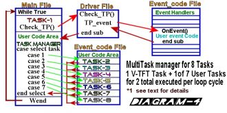 Diagram-4 of example flowcharts in V-TFT Beginners example guide.