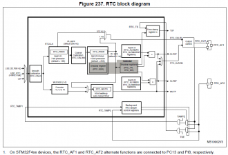 LibStock - STM32F4 Internal RTC and Calender